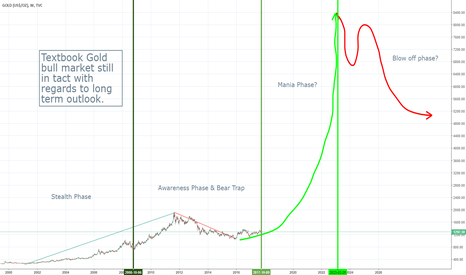 GOLD: Is Gold about to enter the mania phase of a bull market?