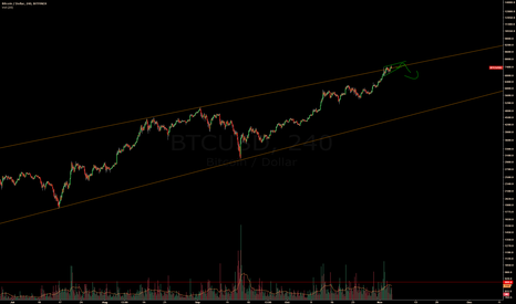 BTCUSD: End of the line