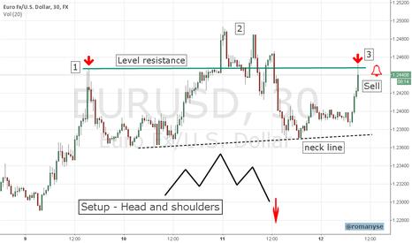 EURUSD: EURUSD - Head and shoulders