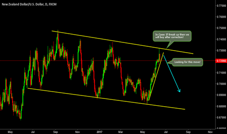 NZDUSD: NZDUSD: Wait for Breakout to Catch the Move!