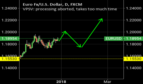 EURUSD: Just a thought...
