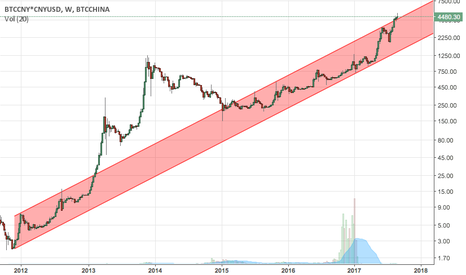 BTCCNY*CNYUSD: BTC breaking out of long term channel