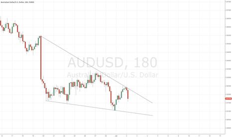 AUDUSD: AUDUSD forming a low?