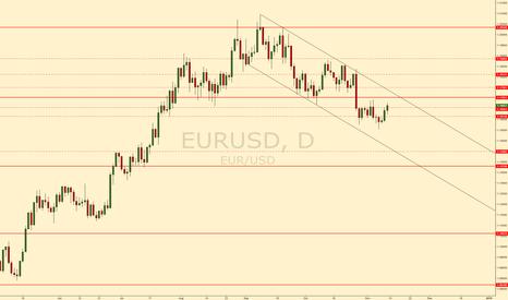 EURUSD: EURUSD short #forex #eurusd
