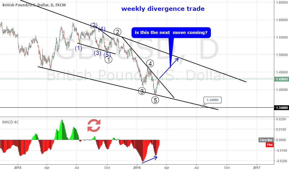 Does GBPUSD impulsive phase over.?
