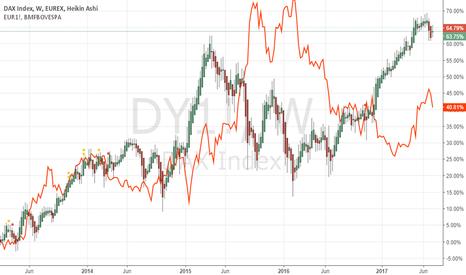 DY1!: correlation DAX+Euro