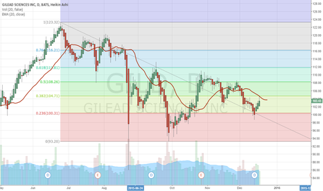 GILD: Gilead ready for Lift-Off Target1: 123.27 Target2: 140 Stop: 93