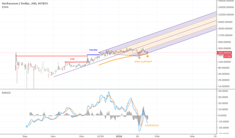 VERIUSD: VERI interesting cup & handle, EMA support, oversold