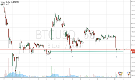 BTCUSD: Triple bottom suggests trend reversal for BTCUSD