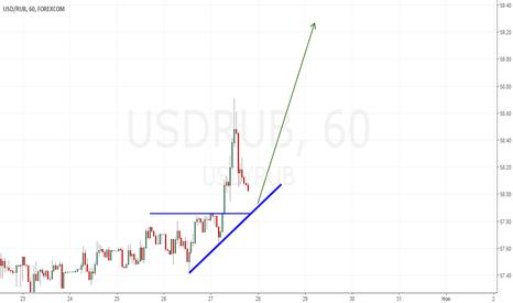 USDRUB: Лонг рубля