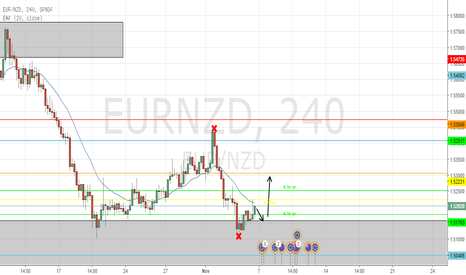 EURNZD: eurnzd outlook