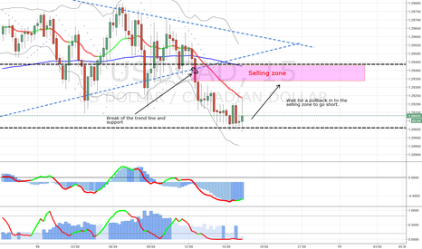 USDCAD: USDCAD - Entry point based in a 4hours chart analysis