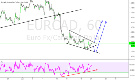 EURCAD: EURCAD expecting upside shortly