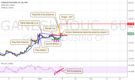 GANESHHOUC: Ganesh Housing Corporation Ltd There are 2 patterns in the chart