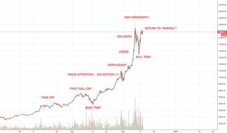 BTCUSD: bitcoin and market cycle pattern.