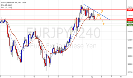 EURJPY: Triangle in H4