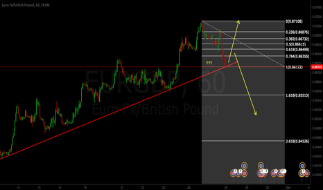 EURGBP: EURGBP TIPPING POINT?