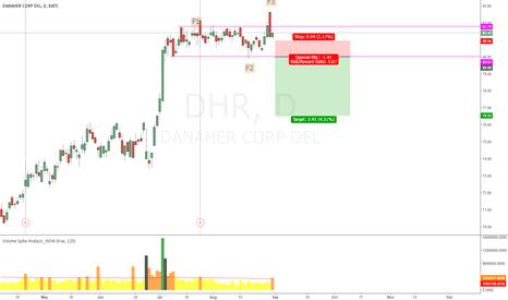 DHR: DHR PUT