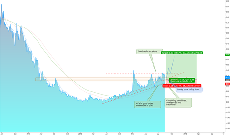 SRSP: SERIOUSLY SIRIUS - Still A Great Chart - Ascending Pattern