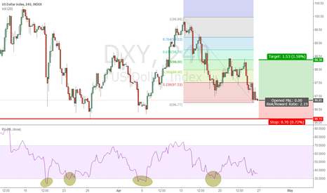 DXY: It is time to buy US Dollar