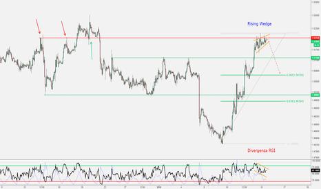 EURCAD: EUR/CAD - Rising Wedge + Divergenza RSI sulla Resistenza