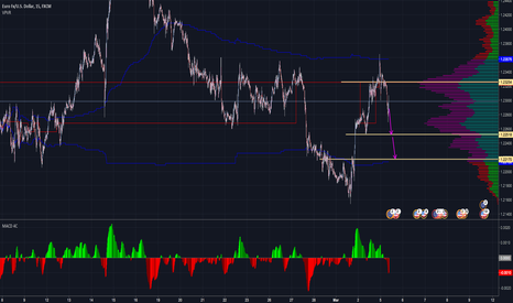 EURUSD: EURUSD: 1.2250 should be the next level to be tested