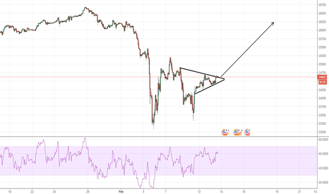 UDXUSD: buying after sure breakout