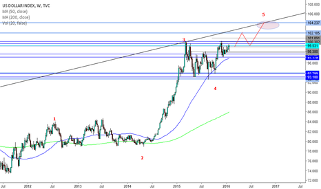 DXY: DXY 2016