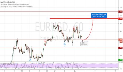 EURUSD: Евро обновление