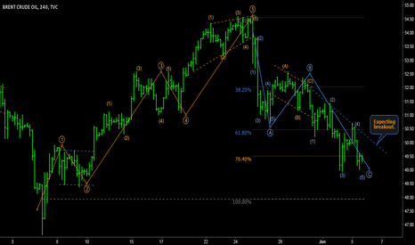 UKOIL: BRENT - Daily ZIGZAG idea on 4h fractals.