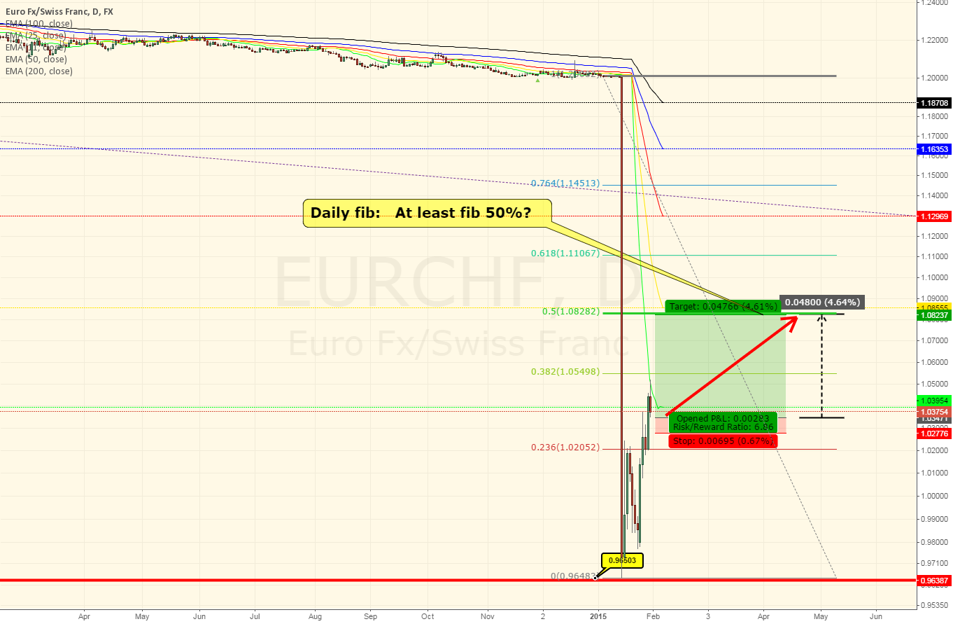EURCHF Daily ~