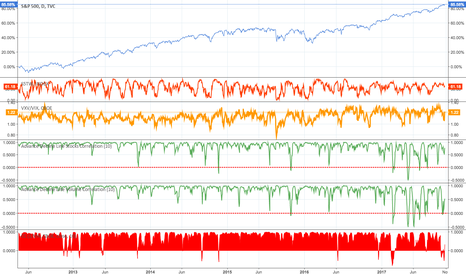 SPX: Spx correlation to advance - decline line and inverted Vix