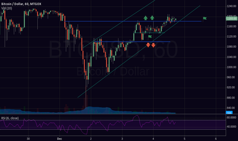 BTCUSD: So Far So Good