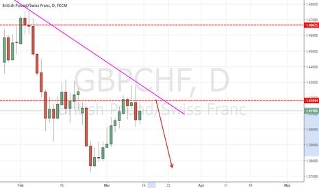 GBPCHF: Bearish  Trend continue