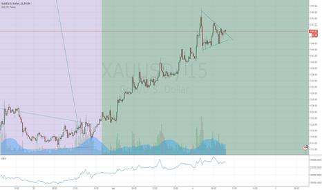 XAUUSD: Gold continuation