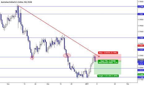 AUDUSD: Short AUD/USD based off my Price Action Study