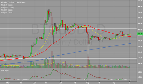 BTCUSD: Bitcoin poised to breakout