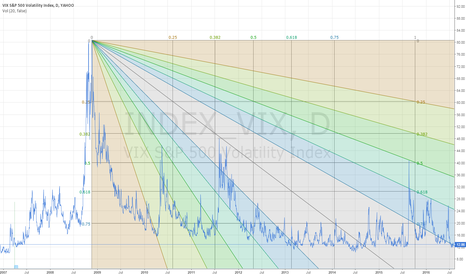 INDEX_VIX: VIX S&P 500 Fibonacci Speed Resistance Fan.