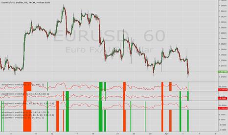 EURUSD: adaptive rsi overbought/sold Indicator set