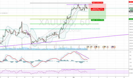 XAUUSD: Back to structure before more up side