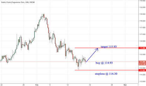 CHFJPY: chfjpy trade view from forex awareness
