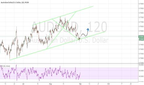 AUDUSD: AUD/USD 150+ PIPS