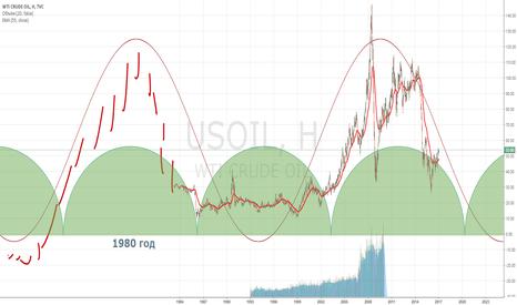 USOIL: Нефть возвращается