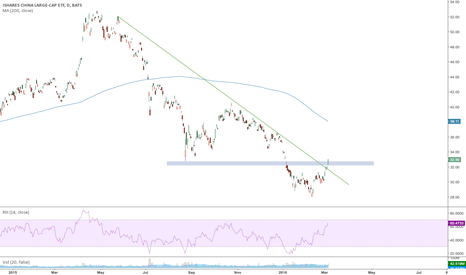 FXI: Long on China