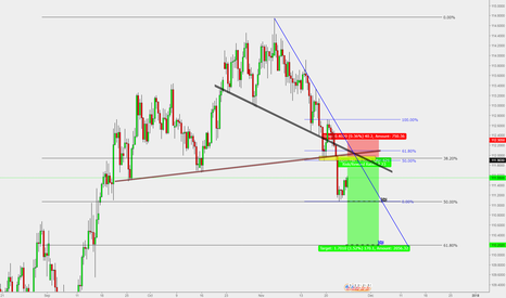 USDJPY: USD/JPY : Short entry to 110.20