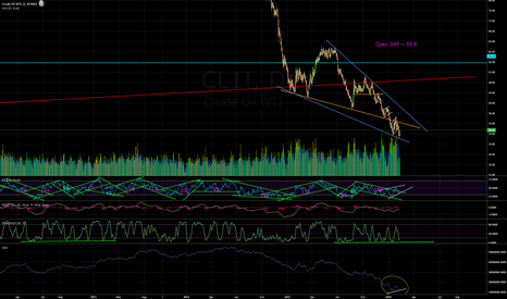 CL1!: First OBV divergence since crash started in 2014