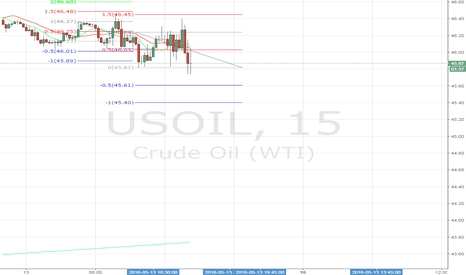 USOIL: Super Marios Scalping for $USOIL part II
