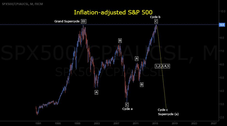 S&P 500 Elliott Wave Count 2000-2015