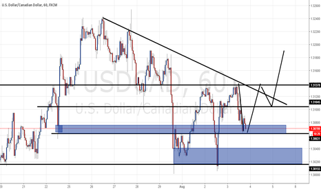 USDCAD: USDCAD 1HR