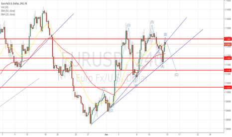 EURUSD: analitic next week